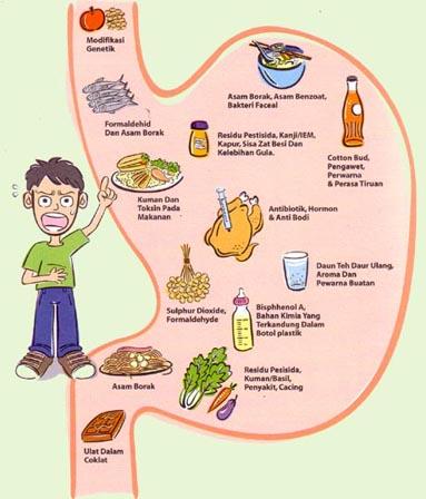 bahaya makanan
